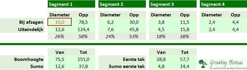 Stam segment ratios voor bonsai